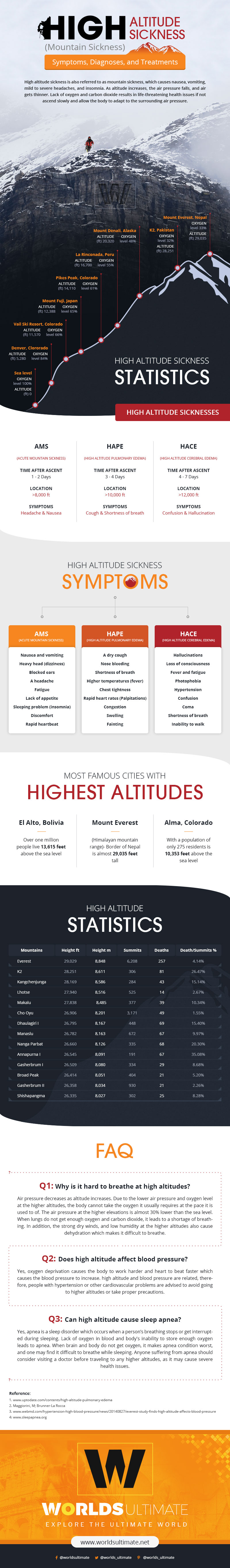 Altitude Sickness Infographic - Symptoms, Diagnoses, and Treatments