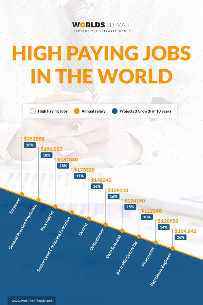 null What are highest paying jobs in America?